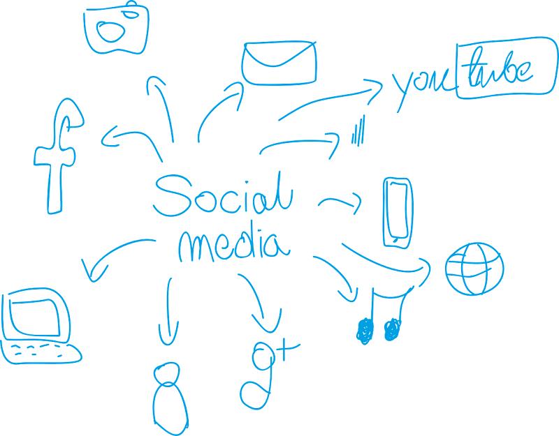 Corsi Web e Social Media Marketing per il turismo